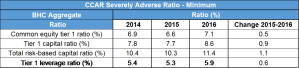 CCAR severly adverse ratio - minimum