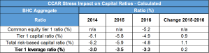 CCAR stress impact on capital ratios - calculated