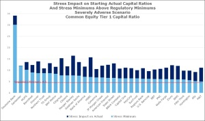 stress impact on starting actual capital ratios